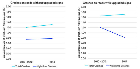 Upgraded signs crash comparison charts